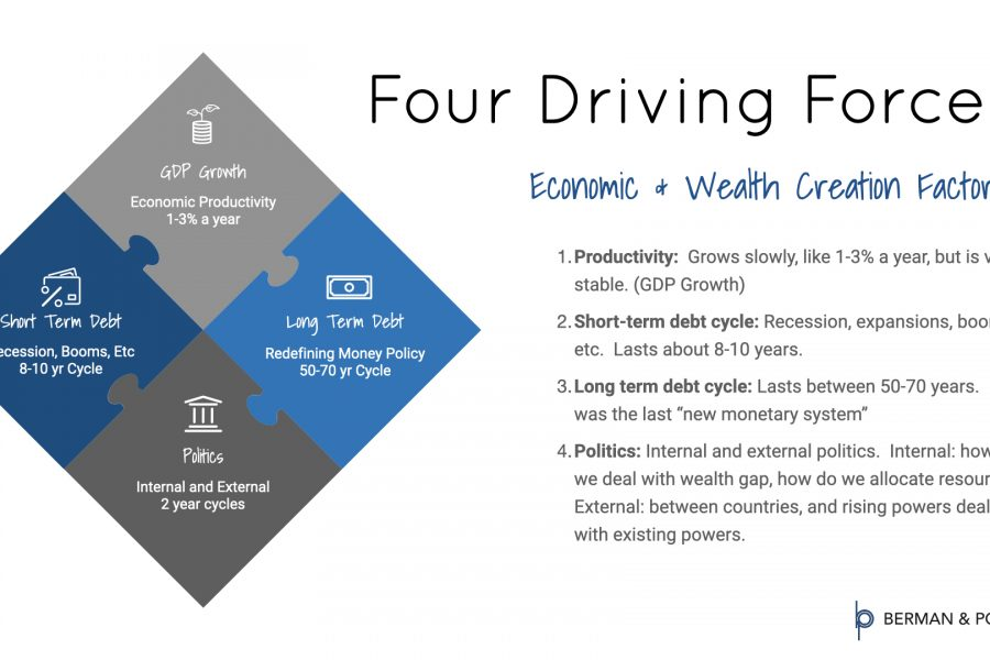 Four Driving Forces Infographic