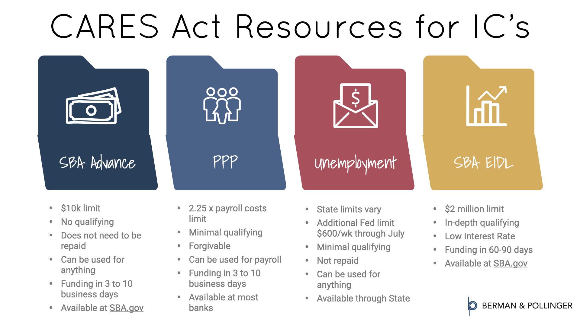 CARES Act Resources for IC's