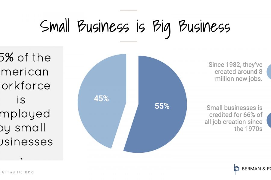 Small Business is Big Business Infographic